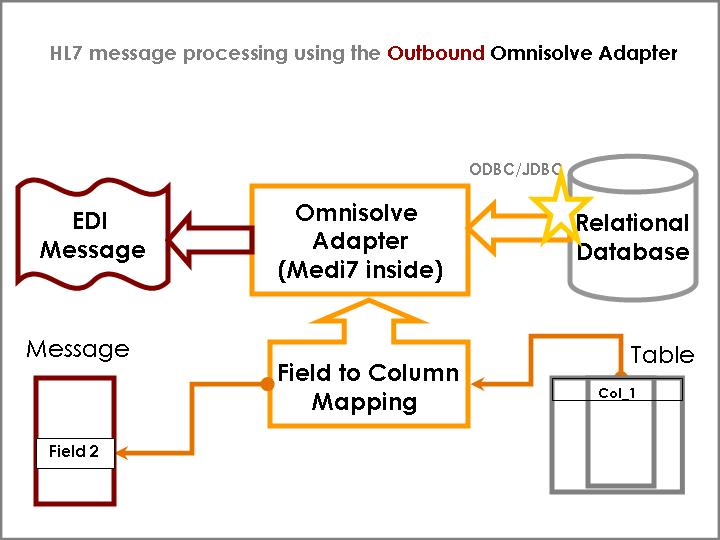 Outbound flow for Omnisolve